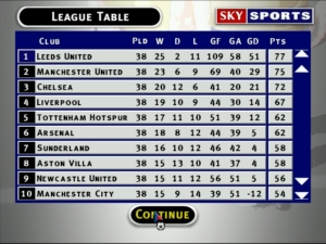 Leeds United, top of the league.